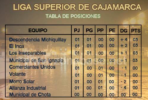 Primera Fecha - Liga Superior de Cajamarca