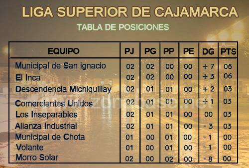 Segunda fecha liga superior de Cajamarca