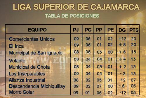 Fecha 10 de la Liga Superior de cajamarca